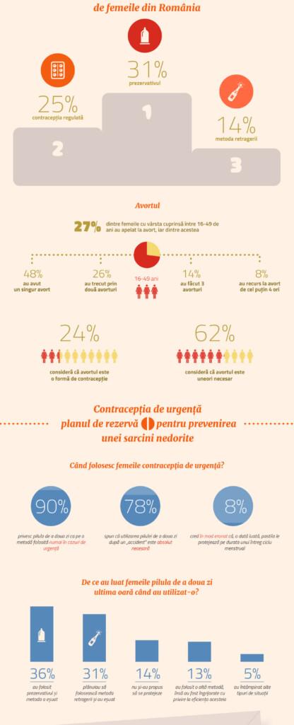 infografic-planifica-neprevazutul-studiu-contraceptie-new